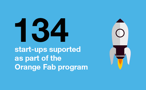 134 start-ups supported as part of the Orange Fab program